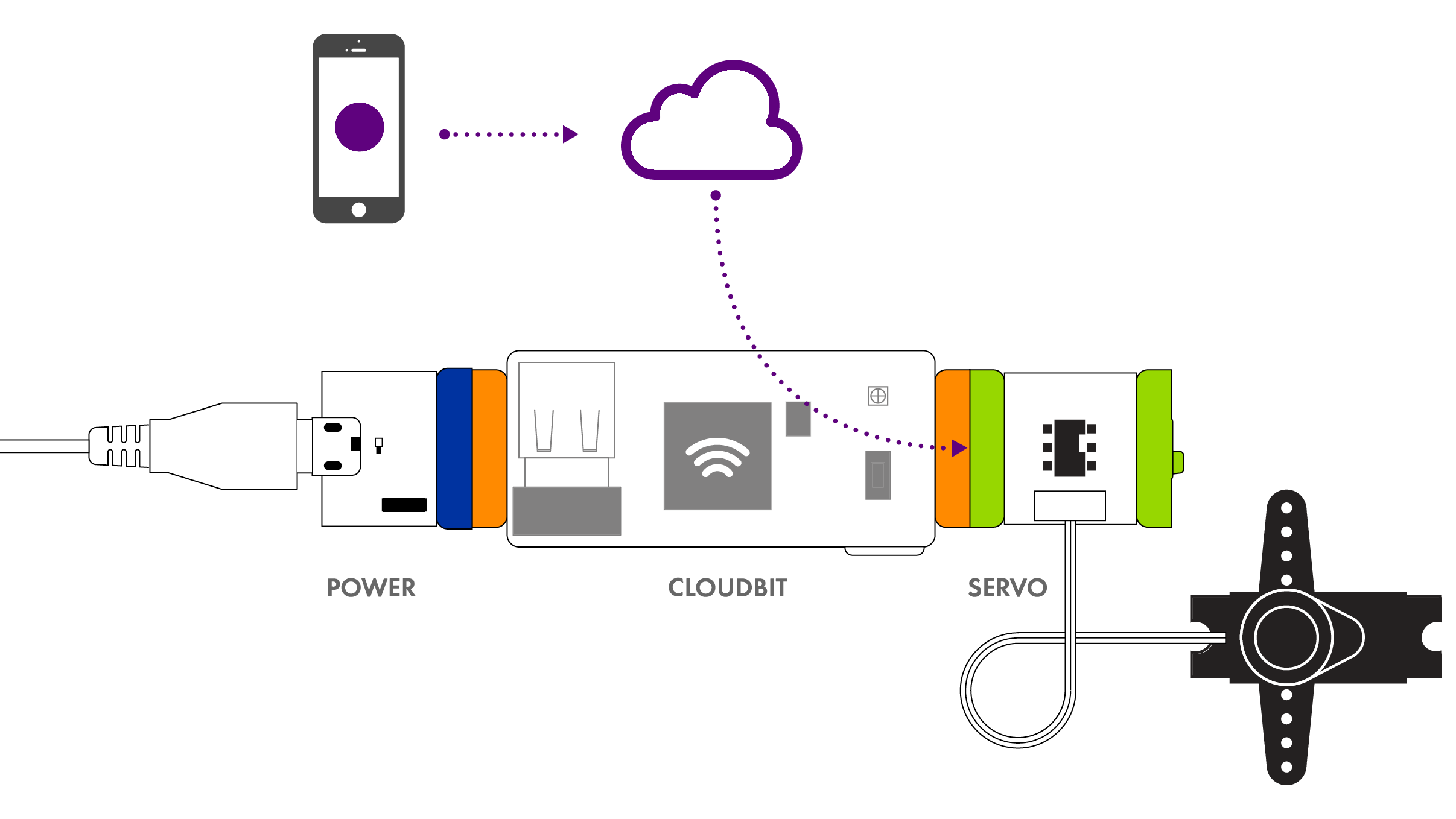 Cloudbit Littlebits Doorbell Memory Circuit Diagram The Acts As An Input By Receiving Signal From Your And Sending It To Internet This Means You Can Make A Smart That