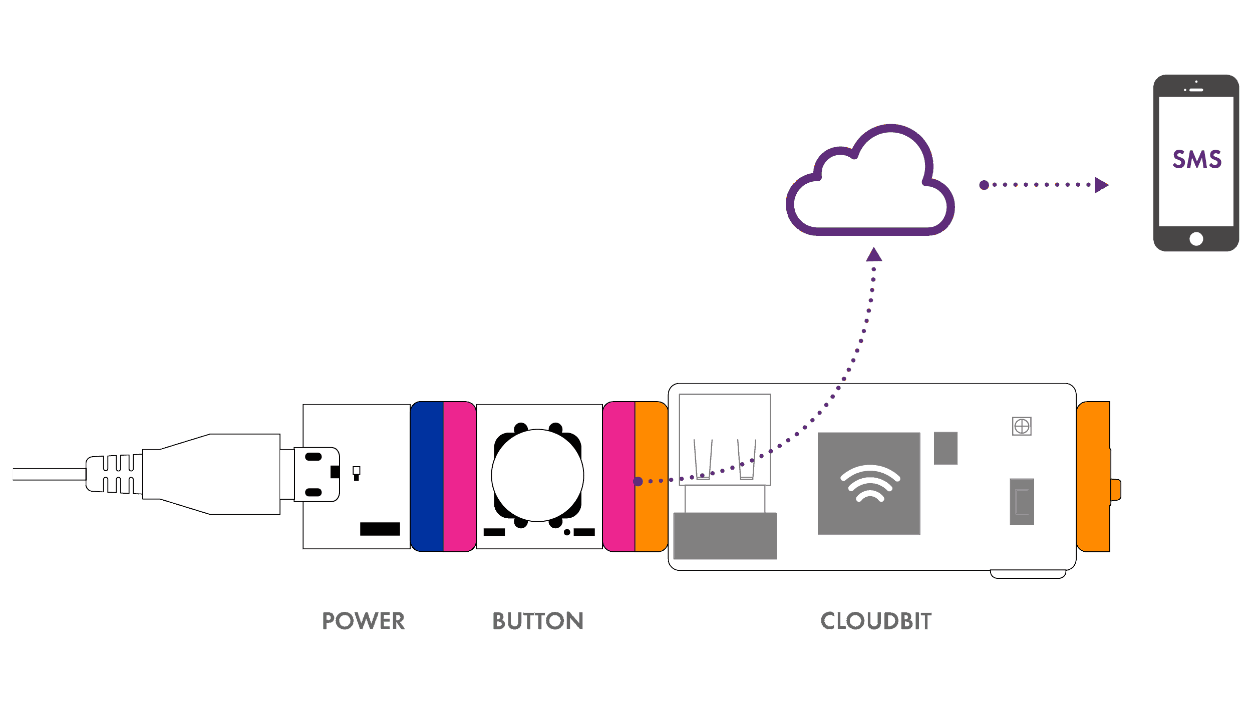 Cloudbit Littlebits Circuit Shop You Can Use The Main Window Of To Design Also Acts As An Output By Sending Signal From Event On Internet Your This Would Be Like Turning A Motor