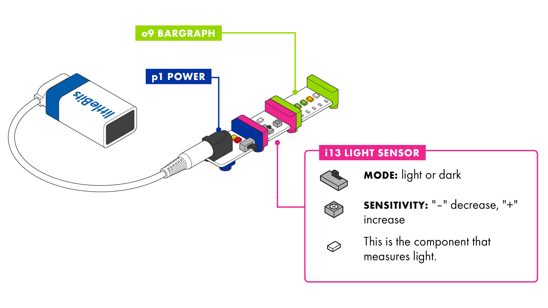 Light Sensor Littlebits How To Connect An Led Bar Graph A Circuit Turn The Dial And Adjust Much It Takes Change Signal Clockwise Increases Sensitivity Counterclockwise Decreases Use Bargraph