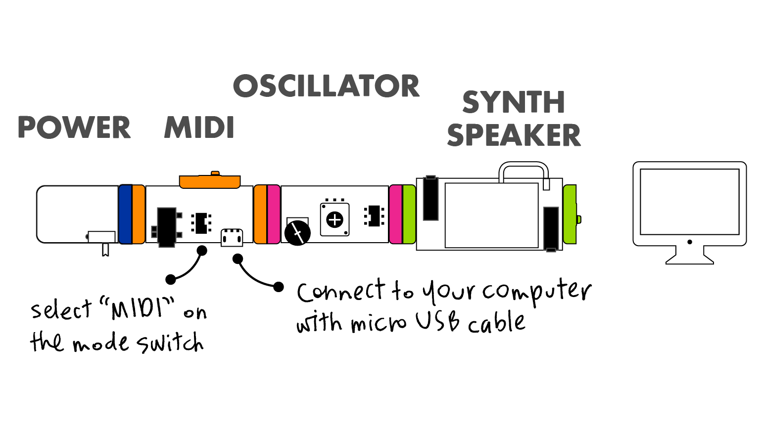 Midi Littlebits Usb Wiring Diagram The Bit Functions By Acting As A To Voltage Converter In Mode And Out Will Show