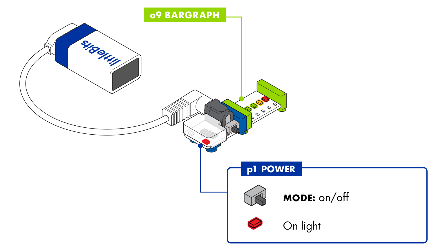 The power Bit converts the 9 volts of electricity in the battery to the 5  volts that littleBits circuits run on. The power Bit also sends a signal  through ...