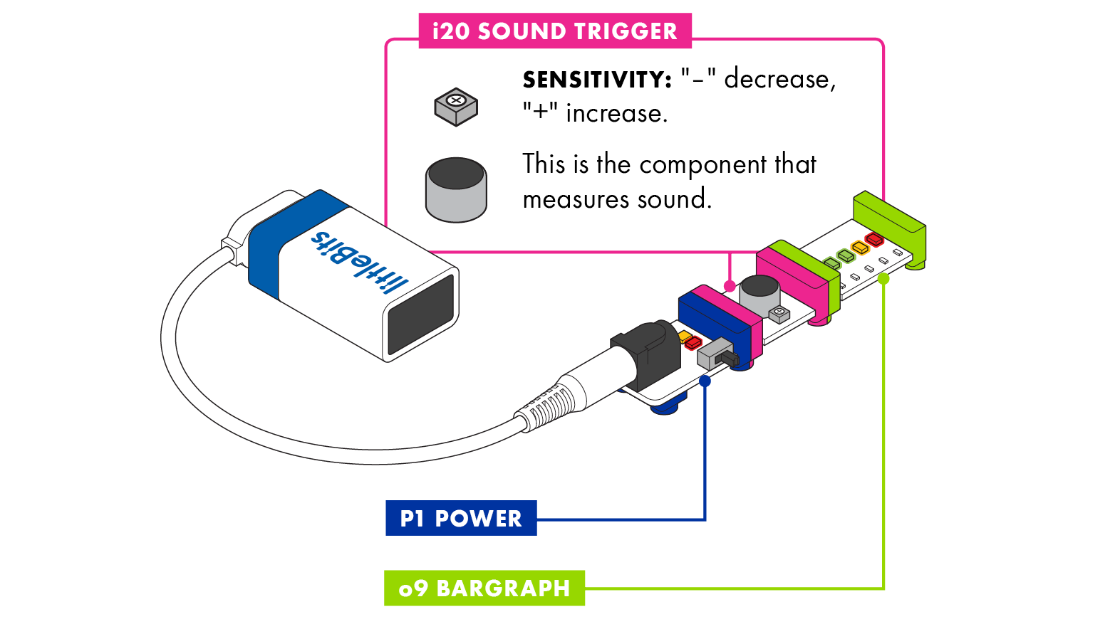 Sound Trigger Littlebits Level Meter Electronics Circuits For You The Has A Microphone That Measures How Much Noise Is Around It When Gets To Certain Will Let Signal