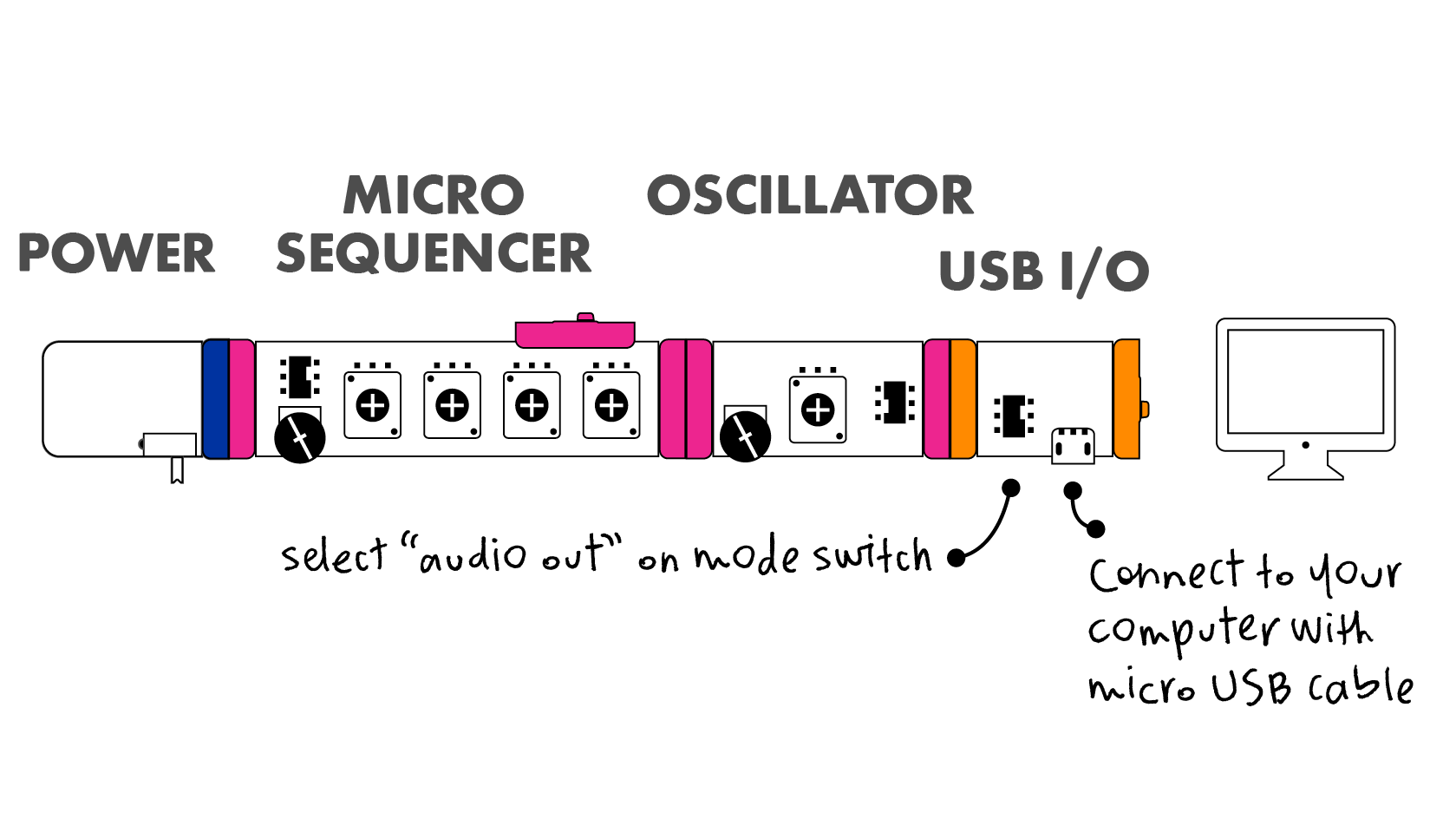 Usb I O Littlebits Cable Signals The Bit Features 441k 12 Audio Conversion For High Quality Sound It Is Also Dc Coupled Which Means That In Addition To Sending And
