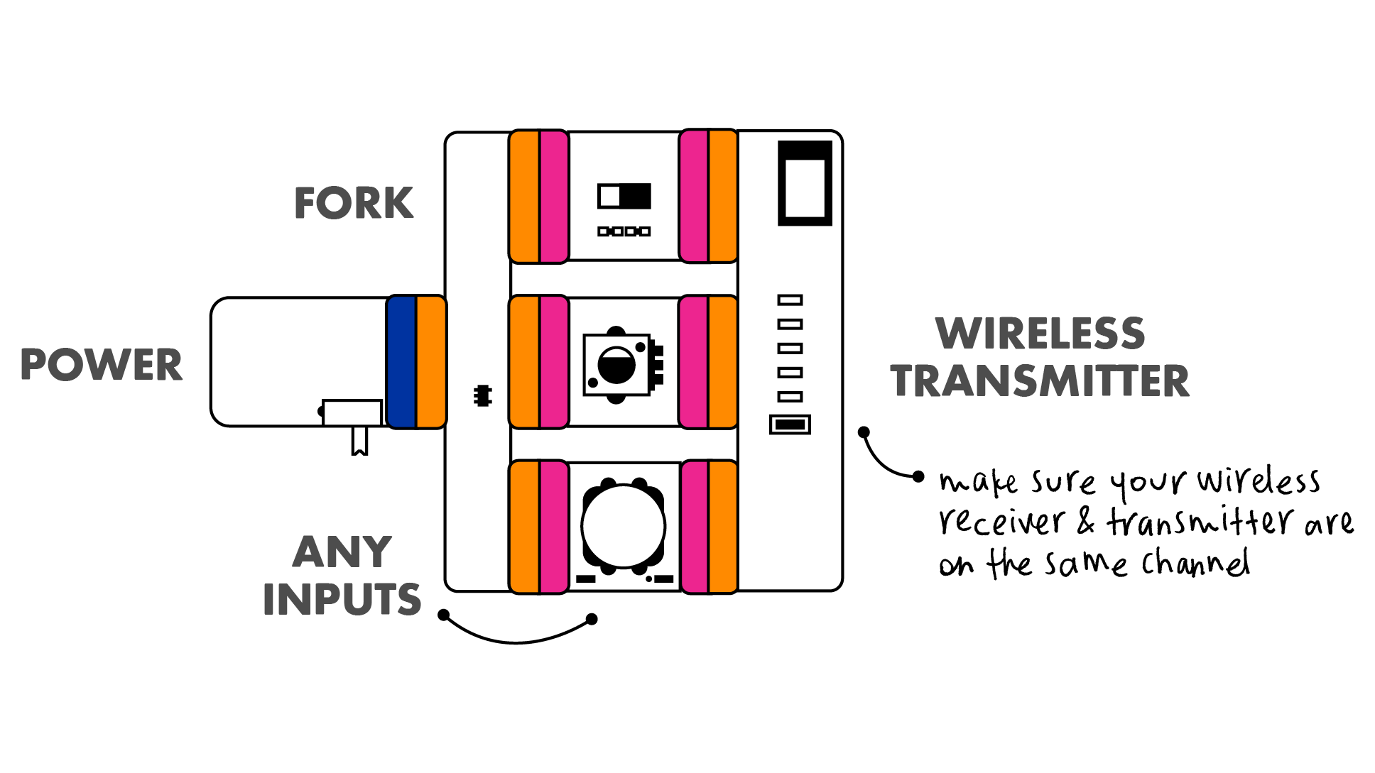 Wireless Transmission Diagram Schematic Diagrams Power Transmitter Circuit 5 Channels Littlebits Ppt This Update On