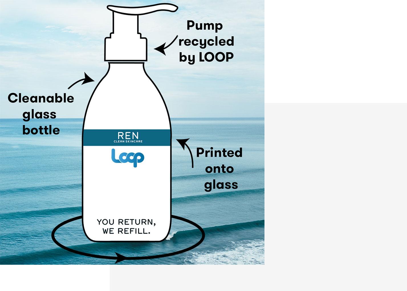 The Refillable Future Of Skincare Ren Clean Skincare
