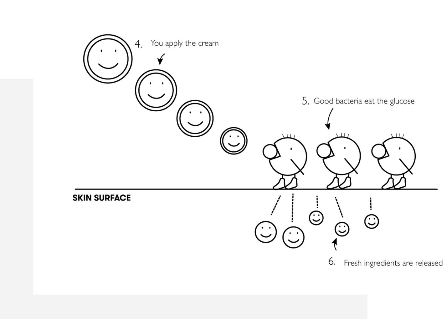 Magic skin word: microbiome.